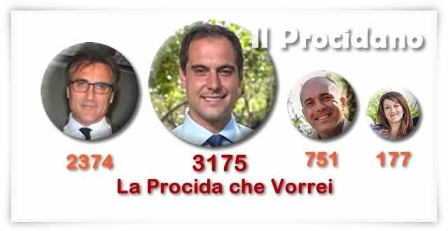 vince la procida che vorrei dino ambrosino sindaco di procida e1433175718959